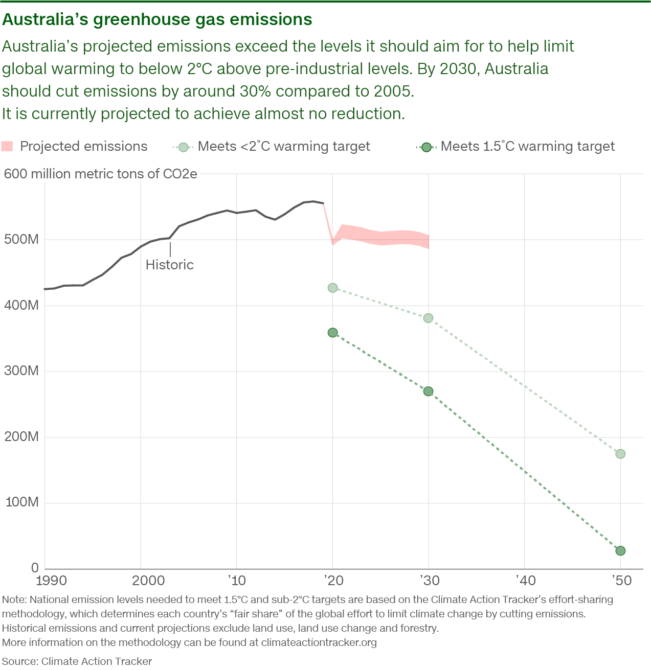 emissions aus lg - Covid-19 gave the world a chance to fix the climate crisis. We're about to waste it. -
