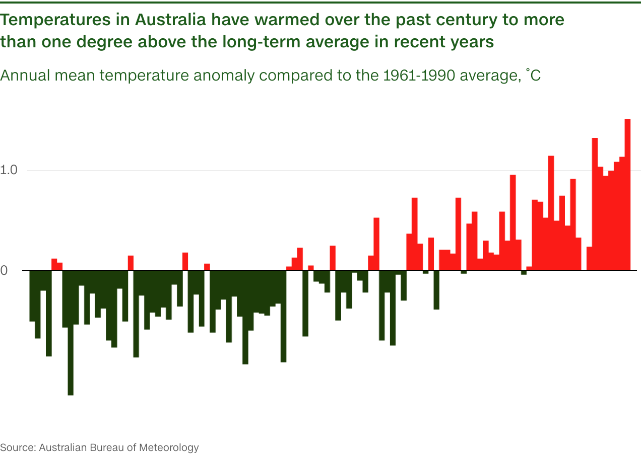 Australia temp lg - Covid-19 gave the world a chance to fix the climate crisis. We're about to waste it. -