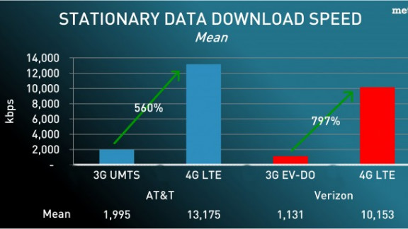 AT&T joins the LTE market and challenges Verizon by providing significantly improved download speeds over 3G.