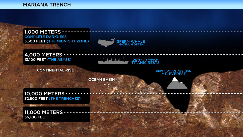 Oceanographers release deep sea audio recordings cnn tiny sub used in cameron39s deep publicscrutiny Gallery