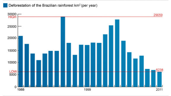 Graph showing deforestation rate of Brazil