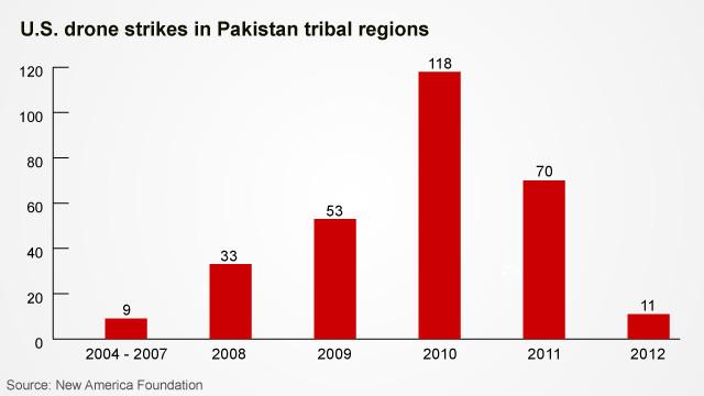 CIA drone war in Pakistan in s...