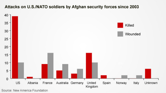 Attacks on U.S./NATO soldiers