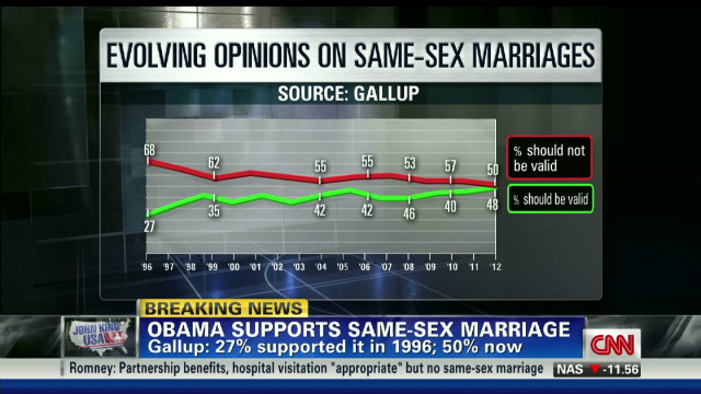 Evolving opinions on same-sex marriage