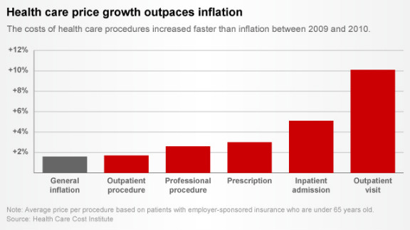 Chart: Health costs rise (click to expand)