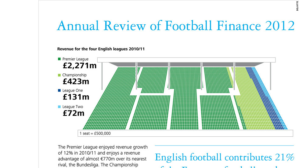Foreign owners in UK football: The good the bad and the ugly