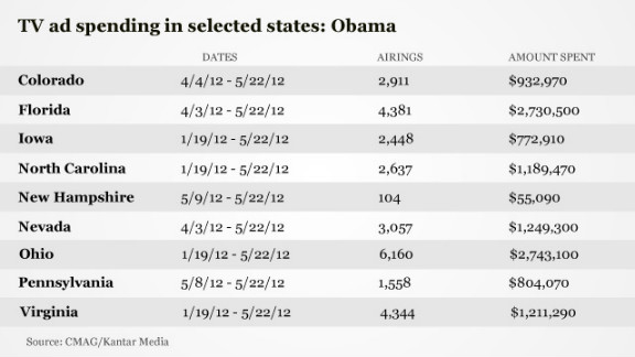 The Obama campaign has also spent heavily in Florida and Ohio, putting about $2.7 million into TV advertising into each state.