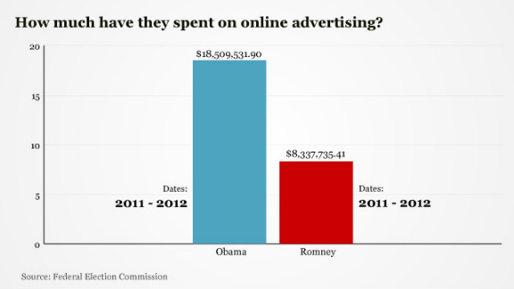 In the first few months of 2012, Obama's campaign bought nearly $16.4 million worth of online ads after spending almost $2.2 million last year. Romney's campaign has spent $7.8 million for online ads this year, in addition to the $500,000 it spent in 2011.