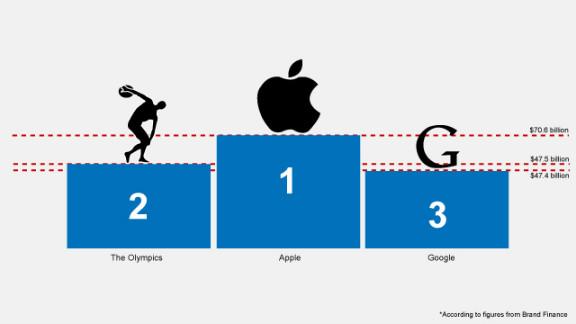 Brand wars: The Olympics vs. Google?