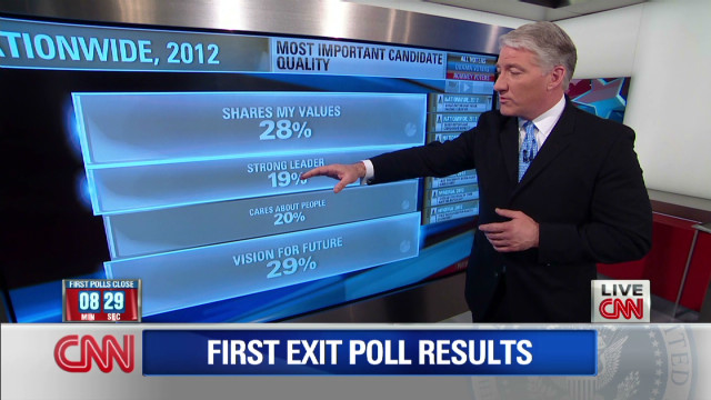 First exit poll results