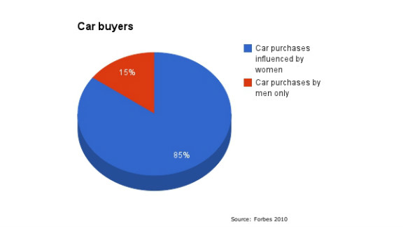 Women's influence on new car purchases