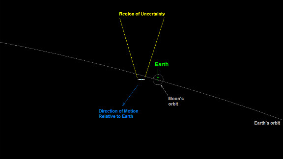 The position data obtained for near-Earth asteroid 2011 AG5 in October was used to reduce its future orbital uncertainties.