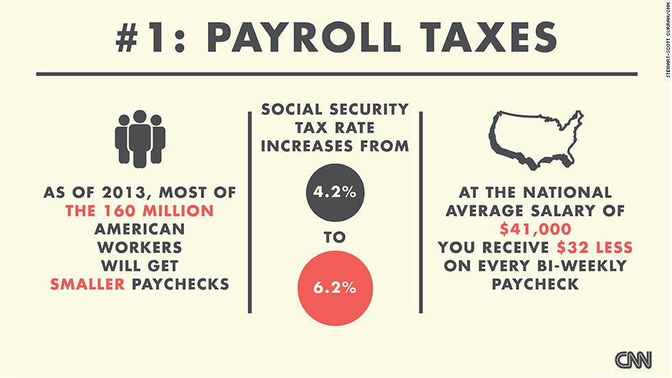 "Most American workers will get smaller paychecks in 2013 because the ""fiscal cliff"" deal did not extend the 4.2% Social Security tax rate. <a href=""http://money.cnn.com/infographic/news/economy/fiscal-cliff-tax/"" target=""_blank"">Check out this CNNMoney chart</a> to see how much more tax you may have to pay. (Source: CNNMoney)"