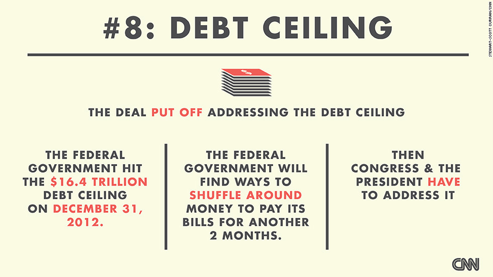 "The deal also did not address the debt ceiling -- the legal limit for how much the United States can borrow.  <a href=""http://money.cnn.com/2013/01/04/news/economy/debt-ceiling/?hpt=hp_t2"" target=""_blank"">As CNNMoney's Jeanne Sahadi explains</a>, ""If the ceiling isn't raised by late February or early March, the United States runs the risk of defaulting on its obligations because the Treasury would no longer have enough money available to pay all the country's bills."" (Source: CNNMoney)"