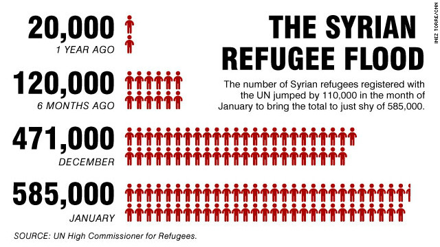 The number of Syrian refugees registered with the U.N. jumped by about 110,000 in January.
