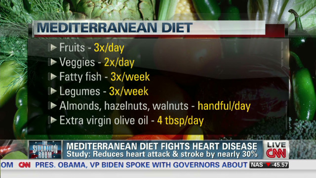 Health benefits of Mediterranean diet