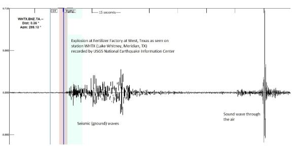 About 2 minutes of seismograph shows a first burst during the explosion and a second burst from the sound wave.