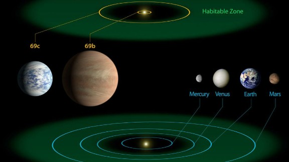 This diagram compares the planets of our own inner solar system to Kepler-69, which hosts a planet Kepler-69c that appears to be capable of hosting life, in addition to planet Kepler-69b.