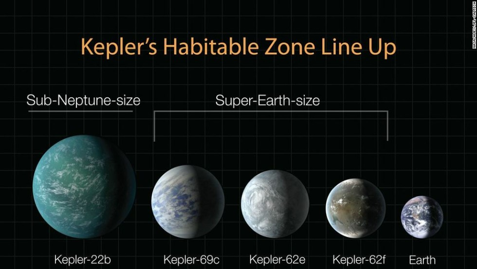 This diagram lines up planets recently discovered by Kepler in terms of their sizes, compared to Earth. Kepler-22b was announced in December 2011; the three Super-Earths were announced April 18, 2013. All of them could potentially host life, but we do not yet know anything definitive about their compositions or atmosphere.