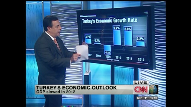 Turkey's economic outlook