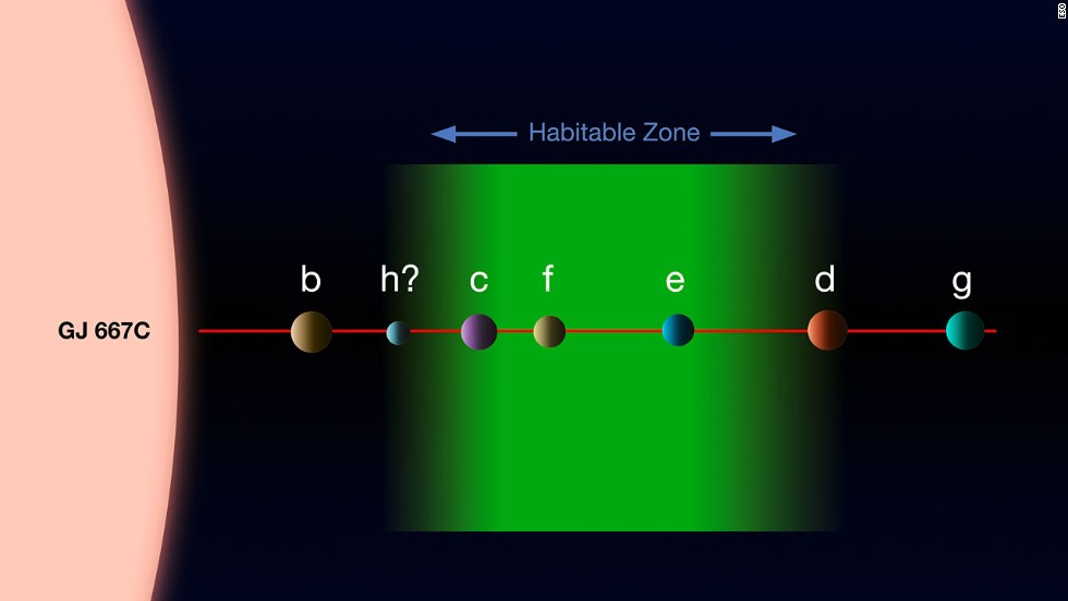 This diagram shows the planets thought to orbit star Gliese 667C, where c, f and e appear to be capable of having liquid water. The relative sizes, but not relative separations, are shown to scale.