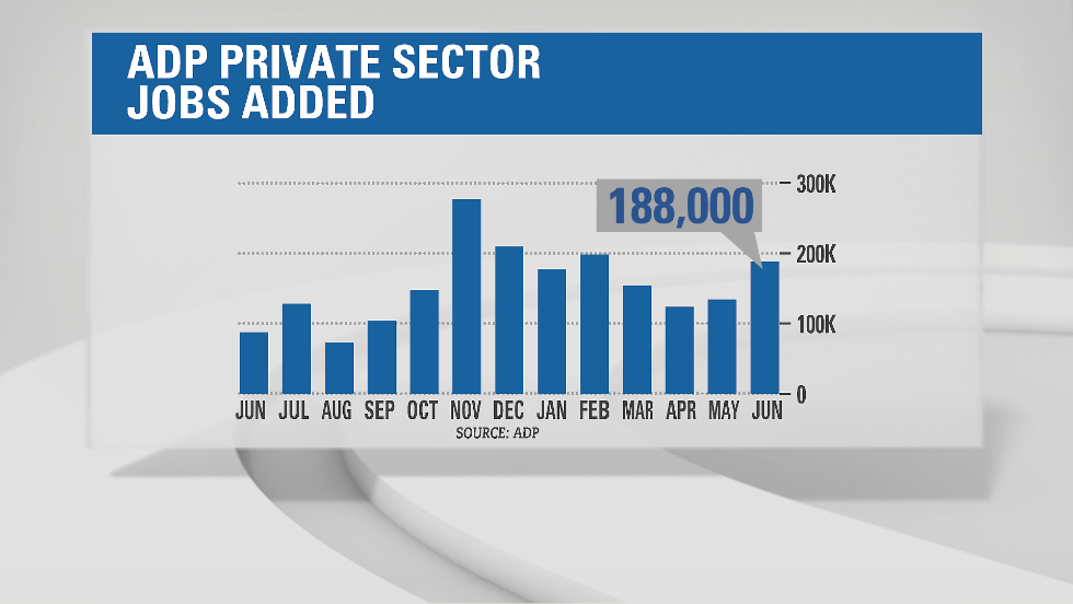 The ADP National Employment Report released on Wednesday showed an uptick in hiring last month. The private sector added 188,000 jobs in June, compared to 134,000 in May. The ADP report is a positive sign for the broader jobs market because it is considered a preview of Friday's release.