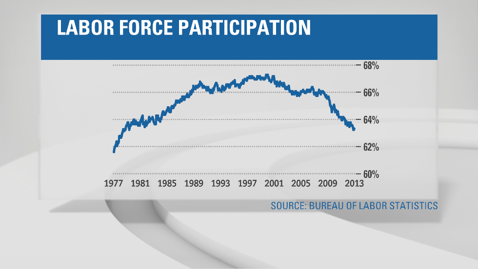 As unemployment ticks down, the number of people working or looking for work has also fallen. At 63.4%, the labor force participation rate is hovering around 30-year lows. As the job market continues to improve, some of these people may start looking for work again. That could cause an increase in the unemployment rate.