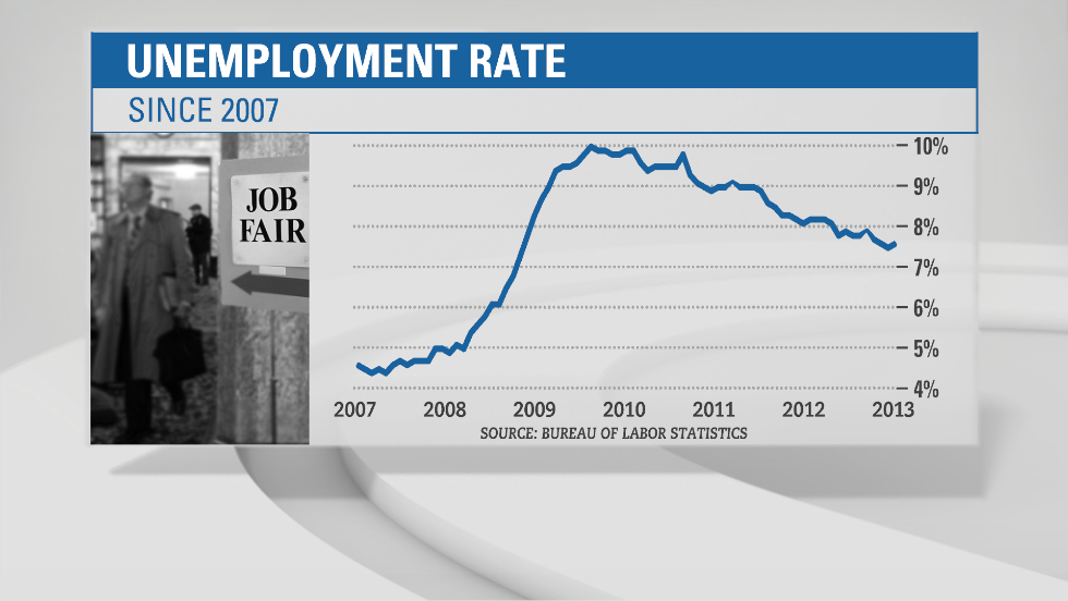 The unemployment rate has been inching down slowly for several years and currently sits at 7.6%.  That's not far from the magic number set by the Federal Reserve. Chairman Ben Bernanke said if unemployment falls to 7% by mid-2014, the Fed will stop its $85 billion monthly bond buying program. The central bank has injected $2.5 trillion into the economy since 2008 to spur economic growth.