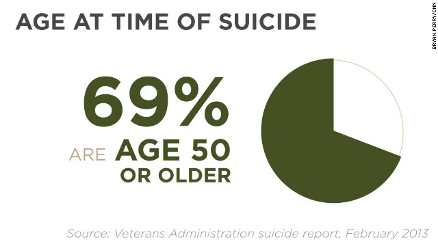 Why suicide rate among veterans may be more than 22 a day - CNN