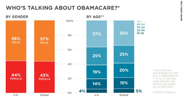 Facebook users mentioned 'Obamacare' 300,000 times in the U.S. and 360,000 globally, according to data from the site.