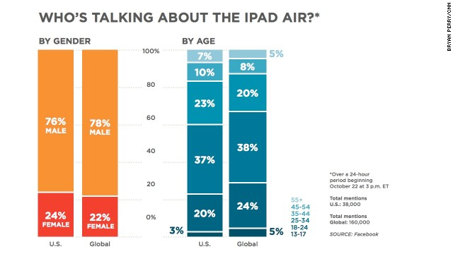 "Who's talking about iPad Air? View more in this chart showing who was mentioning ""iPad Air"" in their Facebook posts, both in the U.S. and around the world, beginning the afternoon of the announcement."