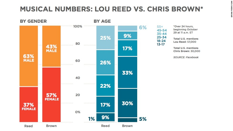 "The recent death of Lou Reed has <a href=""http://www.cnn.com/2013/10/27/showbiz/lou-reed-appreciation/index.html"">inspired nostalgic yearnings</a>, and highlighted contrasts in the music industry. Check out this chart to see the interesting gender and age differences in who is talking about Reed (who does have younger fans!) and Chris Brown, who is also making the news. Brown was arrested on an assault charge that put him on a path toward a possible prison sentence, but he <a href=""http://www.cnn.com/2013/10/29/showbiz/chris-brown-rehab/index.html"">will be in a rehabilitation facility</a> as his next court date approaches."
