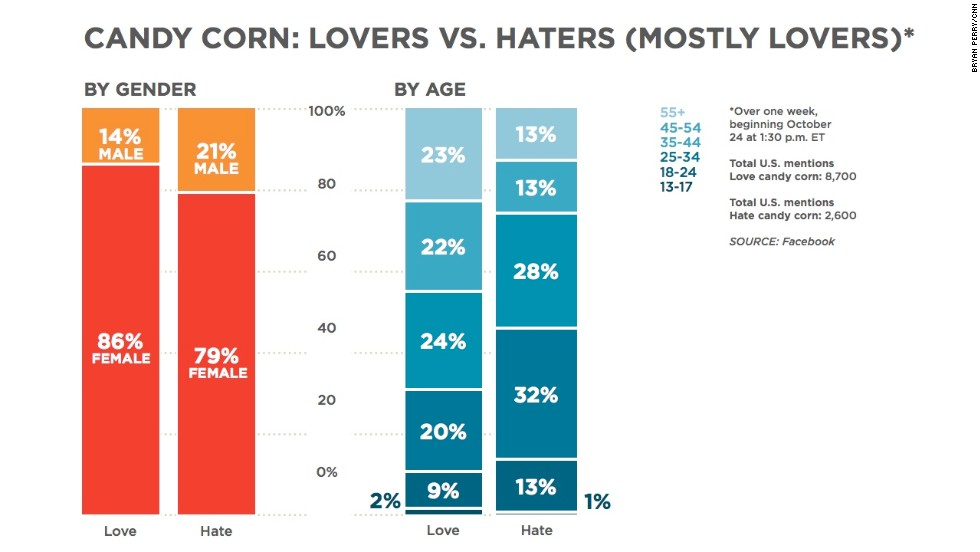 Nostalgia factor? Our Facebook research found that older people seem to like candy corn more than younger ones do.