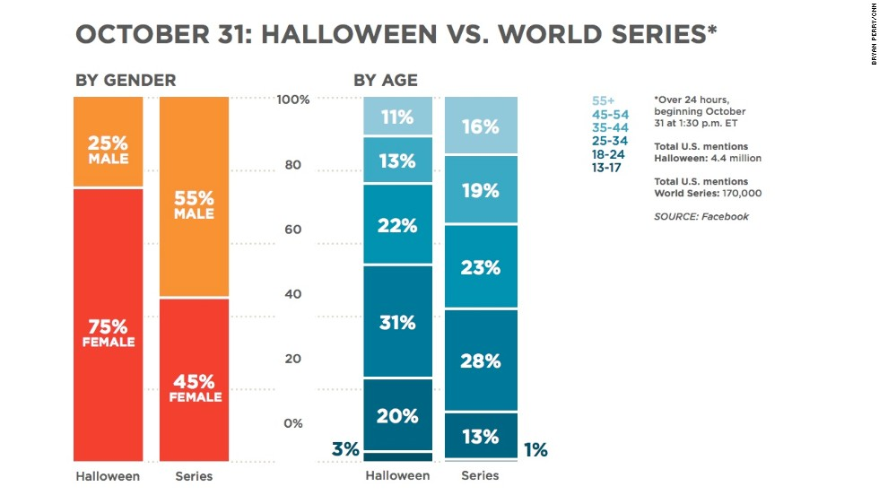 "Halloween and the World Series are competing for attention on October 31. <a href=""http://www.cnn.com/2013/10/31/opinion/pearlman-halloween/index.html"">Halloween</a> got way more mentions on Facebook, and the demographics between the two events are very different. About 75% of the people talking about Halloween were women, who dominate conversations about the spooky traditions associated with it. More men than women are talking about the <a href=""http://www.cnn.com/2013/10/30/sport/world-series-game-6/index.html"">World Series</a>, but they are surprisingly even."