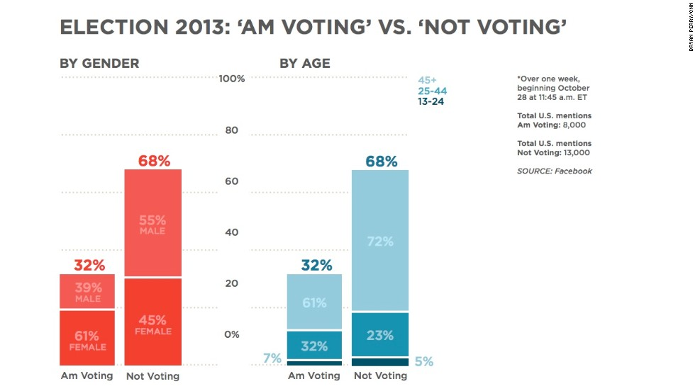 "Voters in some states will be heading to the polls on November 5, 2013, with two big contests taking place in Virginia and New Jersey. On Facebook, the phrase ""not voting"" was mentioned significantly more than the phrase ""am voting"" among U.S. Facebook users over the past week. There were noticeable age and gender differences in each category. The caveat is we don't know the specific context of the phrases in this case."
