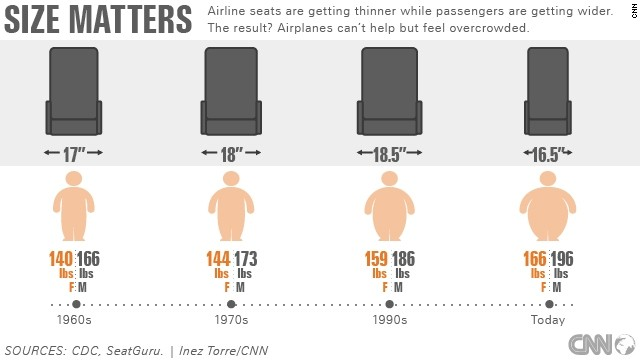 Feeling Cramped How To Battle The Shrinking Airline Seat