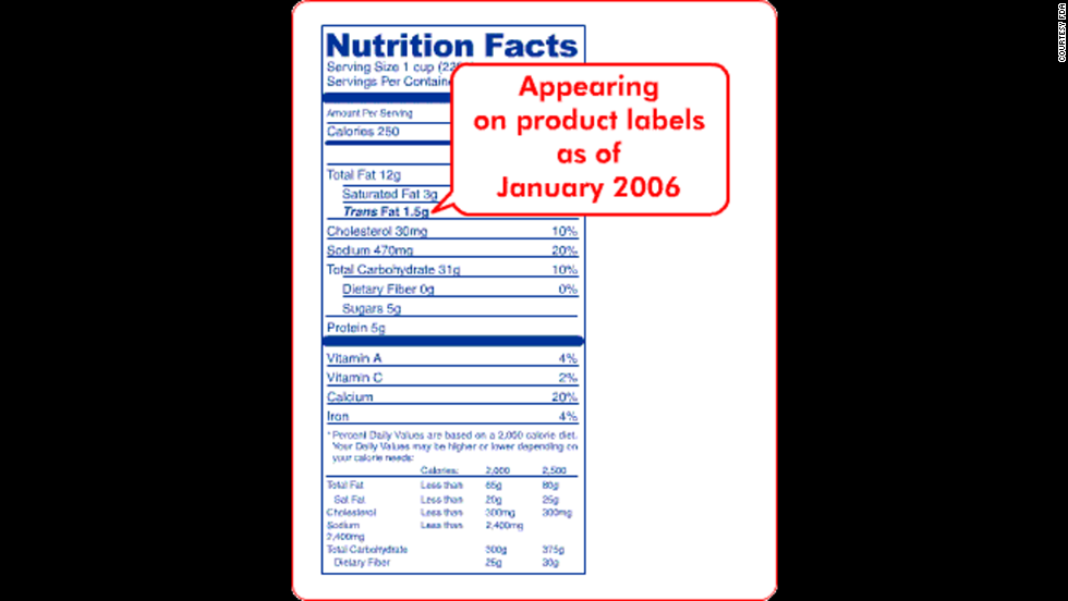 "In 2006, the FDA implemented a rule requiring manufacturers to list trans fat on nutrition labels. Companies can claim that <a href=""https://www.fda.gov/Food/GuidanceRegulation/GuidanceDocumentsRegulatoryInformation/LabelingNutrition/ucm053479.htm"" target=""_blank"">their food has zero grams of trans fat</a> if the it contains less than 0.5 grams of trans fat per serving. Consumers can check the ingredient list for ""partially hydrogenated oil"" to see whether there is a small amount of trans fat present."