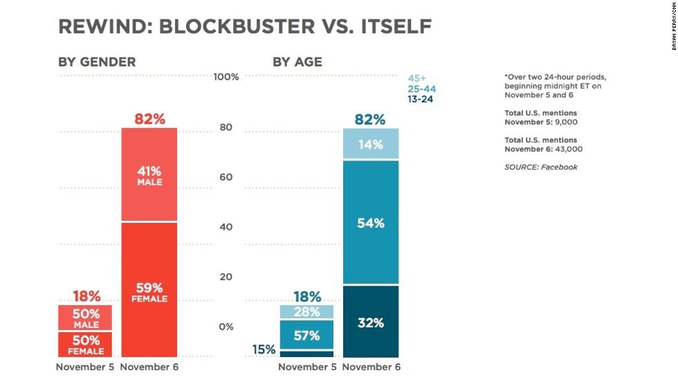 This chart looks at the difference a day can make. Blockbuster got 9,000 mentions on November 5 and 43,000 mentions on November. By contrast, video-streaming service Netflix got 86,000 mentions. There was a slight increase in the percentage of women talking about Blockbuster over that day, as well.