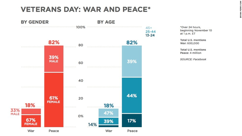 "It's Veterans Day, a day to thank <a href=""http://www.cnn.com/2013/11/08/us/veterans-one-thing-irpt/index.html"">those who have served</a>. Today's theme is war and peace: two words that we decided to compare on Facebook. It appears that more people are mentioning peace than war, and that there are age differences in the people referencing each of these words. To those veterans out there who may be reading this, we salute you."