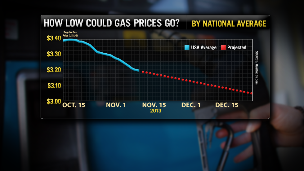 The average price for a gallon of gas in the U.S. is $3.18, but GasBuddy.com's Tom Kloza says it could reach $3 by the end of the year.