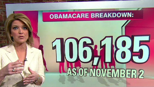 Obamacare by the numbers