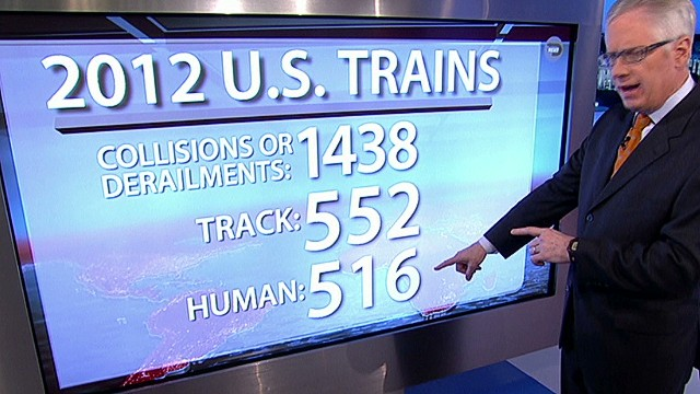 History of human errors & train wrecks