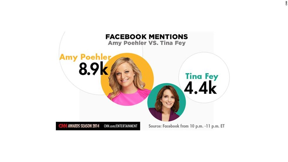 "Tina Fey got more Facebook mentions than Amy Poehler during the first half of the <a href=""http://entertainmentlive.cnn.com/Event/Golden_Globe_Awards_Live?Page=3"">Golden Globe Awards</a>, but Poehler jumped ahead after winning an award. This chart showed how they fared during the last hour of the show."