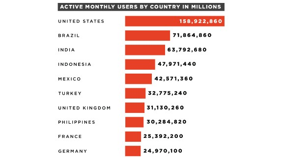 Top 10 countries most active on Facebook.