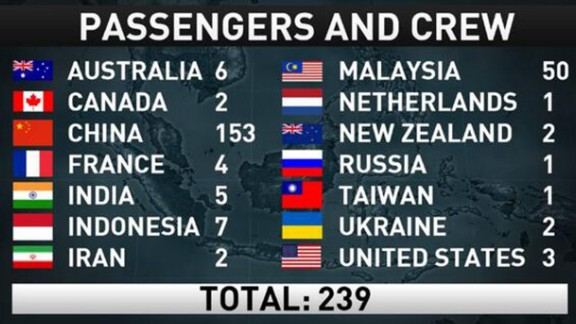 We do not have photos of all 239 passengers, but we wanted to remember that there are loved ones around the world missing them right now. View CNN's complete coverage of Flight 370.