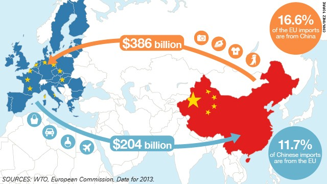 this map shows the trade flows between china and the eu