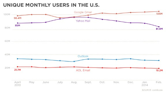 Users in the U.S.