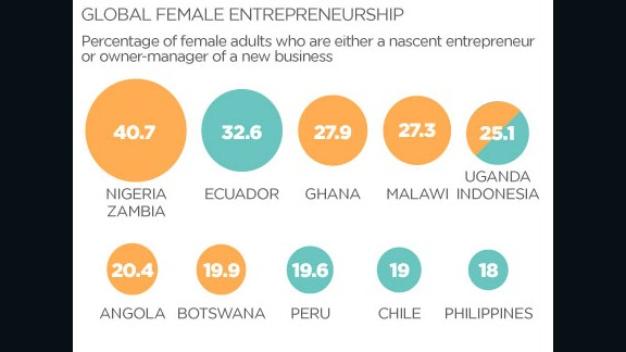 Globally, Africa has a much higher proportion of female entrepreneurs compared to other regions, with Nigeria and Zambia (both 40.7%) leading the table.