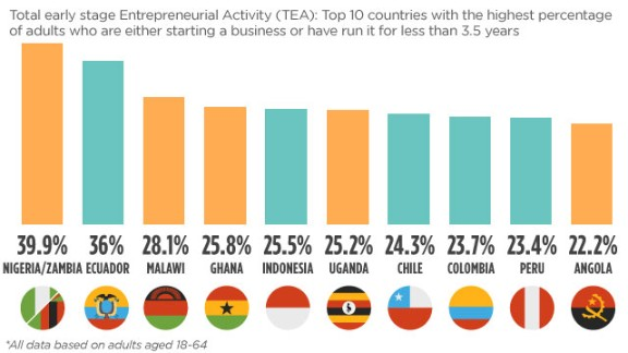 Research conducted by the Global Entrepreneurship Monitor shows multiple African nations are among the top 10 countries with the highest percentage of adults engaged in entrepreneurship.