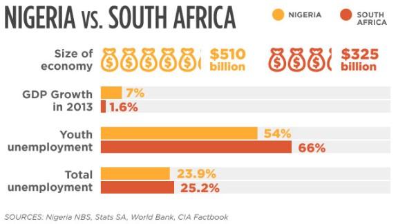 Economy: Nigeria vs. South Africa